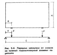 Рис. 5.4. Передача нагрузки от стекла на нижний горизонтальный элемент переплета