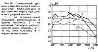 Рис. 54. Приведенный уровень ударного шума в жилых комнатах