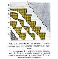 Рис. 54. Раскладка полотнищ стеклохолста при устройстве мастичных кровель