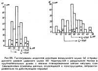 Рис. 55. Гистограммы индексов изоляции воздушного шума и приведенного уровня ударного шума