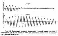 Рис. 5.5. Реализация полного ускорения главной массы системы с гасителем и без гасителя