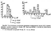 Рис. 56. Гистограммы индексов изоляции воздушного шума и приведенного уровня ударного шума