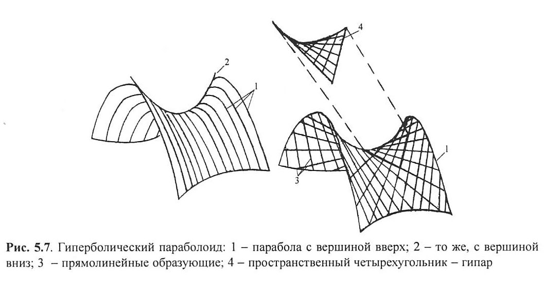 Рис. 5.7. Гиперболический параболоид