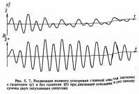 Рис. 5.7. Реализация полного ускорения главной массы системы