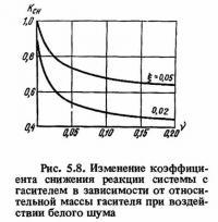 Рис. 5.8. Изменение коэффициента снижения реакции системы с гасителем