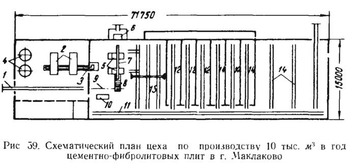 Рис. 59. Схематический план цеха по производству цементно-фибролитовых плит