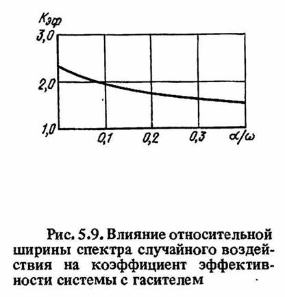 Рис. 5.9. Влияние относительной ширины спектра случайного воздействия