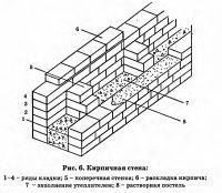 Рис. 6. Кирпичная стена