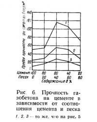 Рис. 6. Прочность газобетона на цементе
