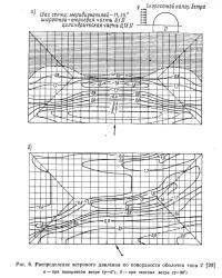 Рис. 6. Распределение ветрового давления по поверхности оболочки типа 2