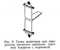 Рис. 6. Схема испытания для определения прочности сцепления покрытия с подложкой