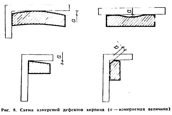 Рис. 6. Схема измерений дефектов кирпича