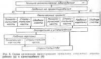 Рис. 6. Схемы организации проектирования причальных сооружений