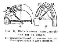 Рис. 6. Вытягивание криволинейных тяг на арках