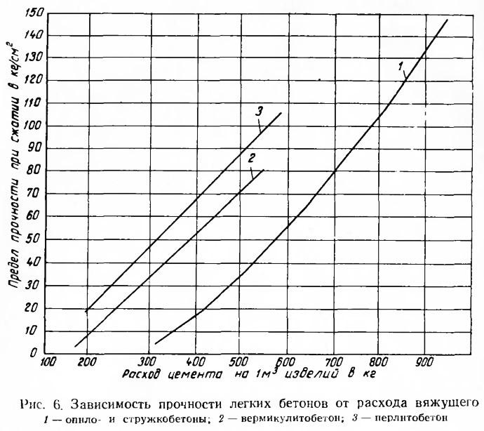 Рис. 6. Зависимость прочности легких бетонов от расхода вяжущего