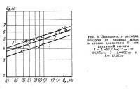 Рис. 6. Зависимость расхода воздуха от расхода воды в стояке диаметром 45 мм