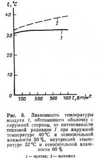 Рис. 6. Зависимость температуры воздуха