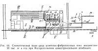 Рис. 60. Схематический план цеха цементно-фибролитовых плит