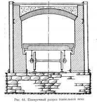 Рис. 61. Поперечный разрез тоннельной печи