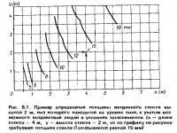 Рис. 6.1. Пример определения толщины витринного стекла высотой 2 м
