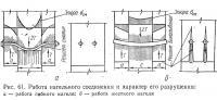 Рис. 61. Работа нагельного соединения и характер его разрушения