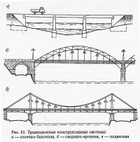 Рис. 61. Традиционные конструктивные системы