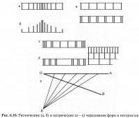 Рис. 6.10. Ритмические и метрические чередования форм и интервалов