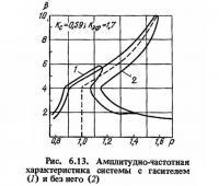 Рис. 6.13. Амплитудно-частотная характеристика системы с гасителем и без него