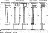 Рис. 6.14. Древнеримские ордера и их модульное пропорционирование