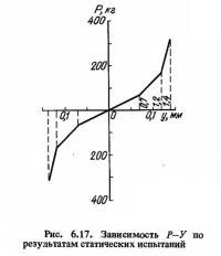 Рис. 6.17. Зависимость Р—У по результатам статических испытаний