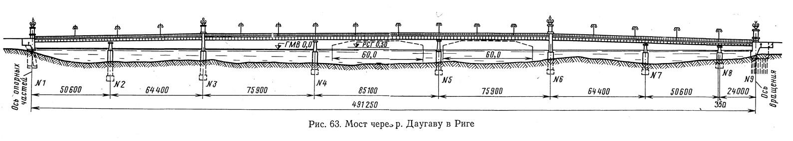 Рис. 63. Мост через р. Даугаву в Риге
