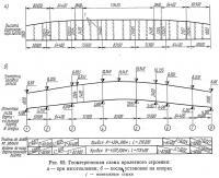 Рис. 65. Геометрическая схема пролетного строения