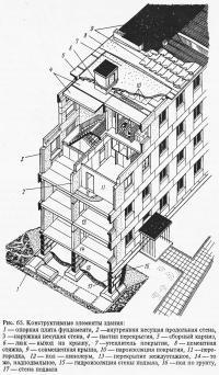 Рис. 65. Конструктивные элементы здания