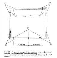 Рис. 6.5. Устройство отверстий для удаления воды из фальца для стекла