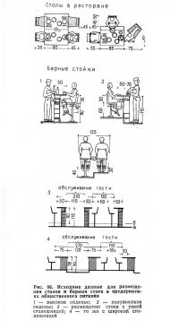 Рис. 66. Исходные данные для размещения столов и барных стоек