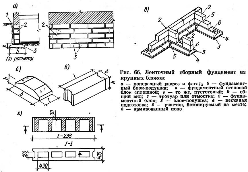 Рис. 66. Ленточный сборный фундамент иэ крупных блоков