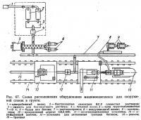 Рис. 67. Схема расположения оборудования машинокомплекса для сооружений стенок в грунте