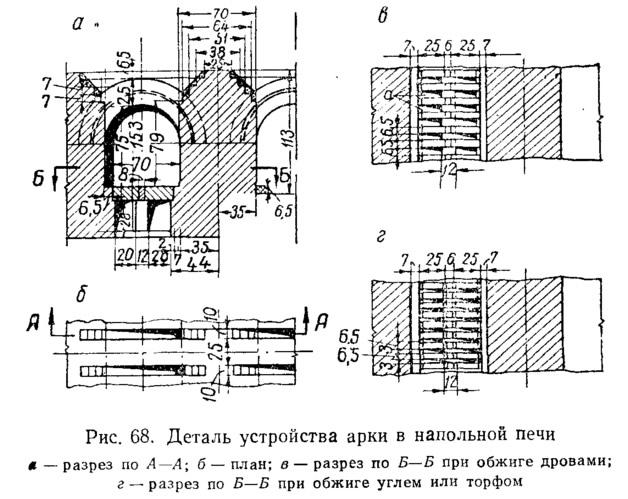 Рис. 68. Деталь устройства арки в напольной печи