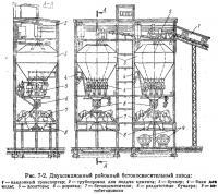 Рис. 7-2. Двухсекционный районный бетоносмесительный завод