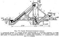 Рис. 7-3. Схема бетонорастворного завода