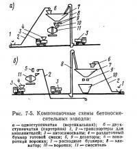 Рис. 7-5. Компоновочные схемы бетоносмесительных заводов