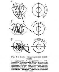 Рис. 7-6. Схема гравитационных смесителей