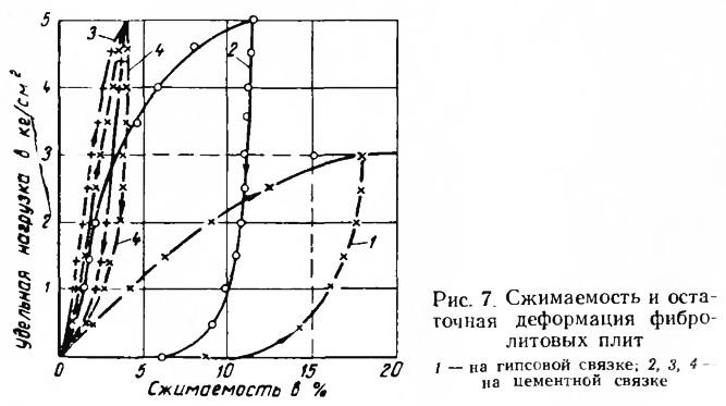 Рис. 7. Сжимаемость и остаточная деформация фибролитовых плит