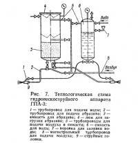 Рис. 7. Технологическая схема гидропескоструйного аппарата ГПА-3