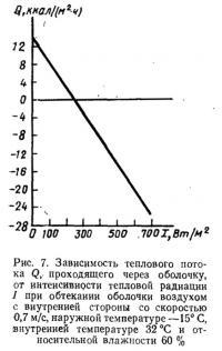 Рис. 7. Зависимость теплового потока