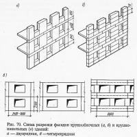 Рис. 70. Схема разрезки фасадов крупноблочных и крупнопанельных зданий