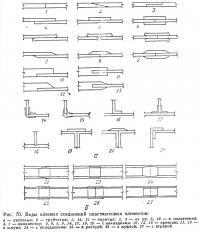 Рис. 70. Виды клеевых соединений пластмассовых элементов