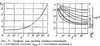 Рис. 71. Графики для расчета клеевых соединений