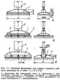Рис. 7.1. Сборный фундамент под каркас главного корпуса