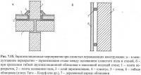 Рис. 7.15. Звукоизоляционные мероприятия при слоистых конструкциях